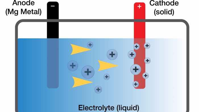 The electrolyte has been the trouble spot for magnesium-based batteries, but Toyota's researchers may have cracked that, paving the way towards their production (Credit: Toyota).